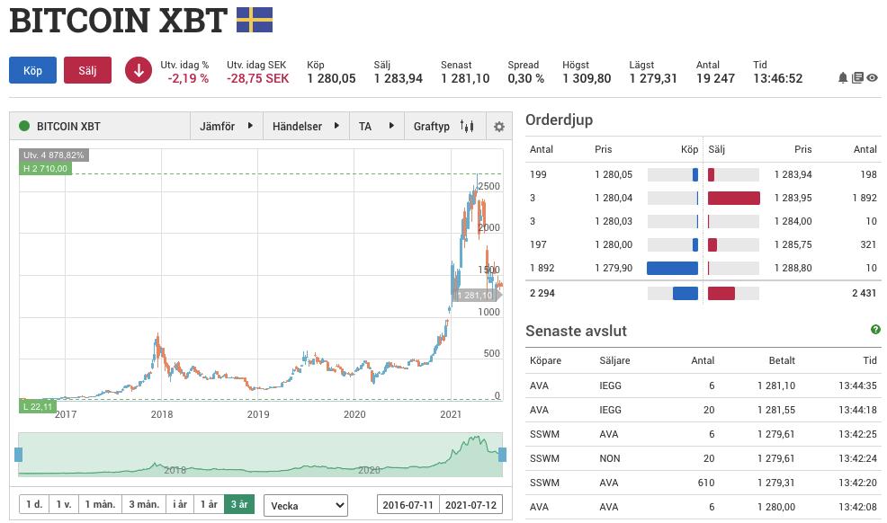 Bitcoin Aktie finns inte