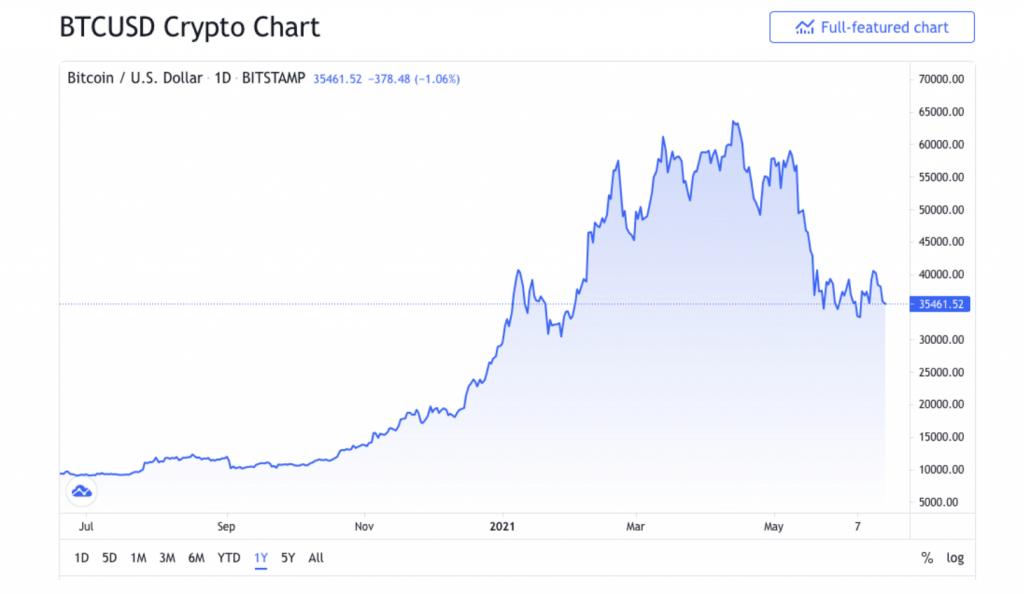 Crypto Line chart